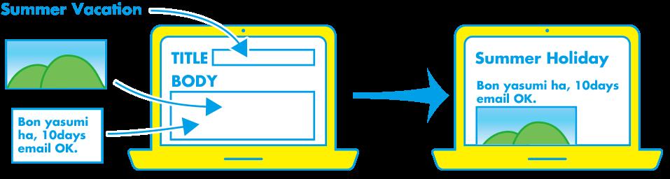Movabletype CMSによるお客様自身での入力環境